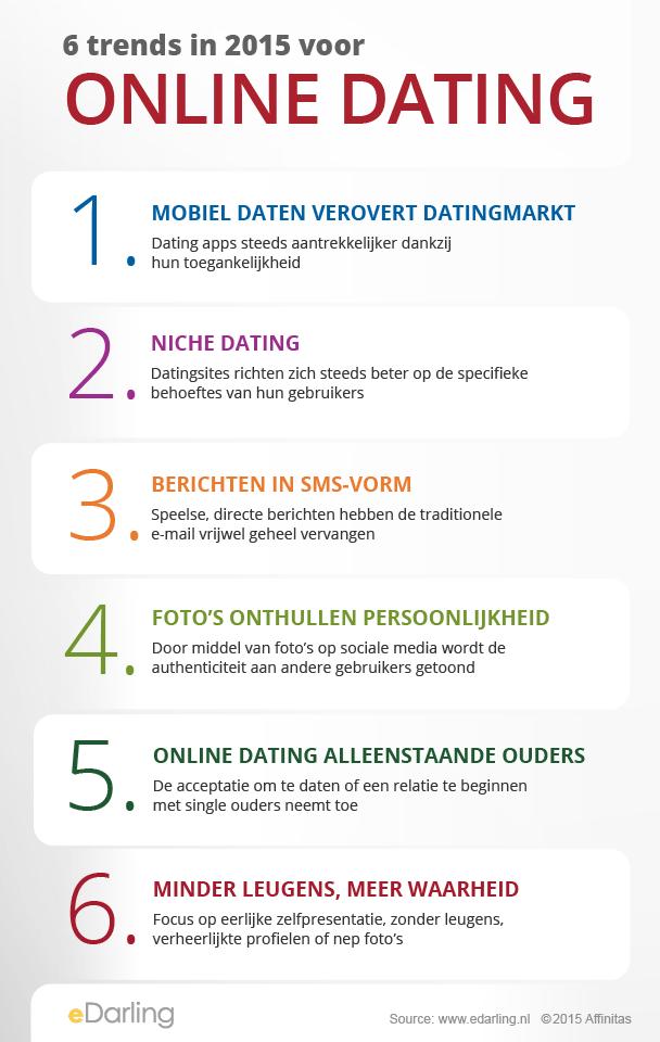 infographic onlinedatingtrends