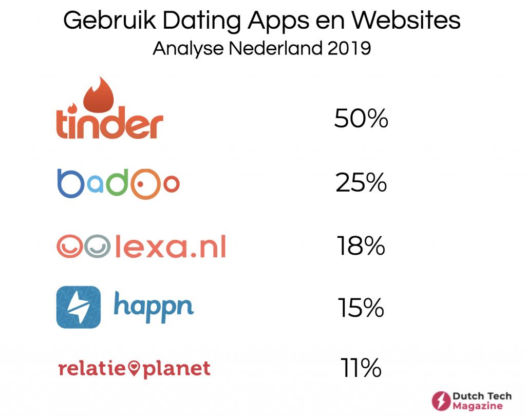 meest gebruikte datingapps